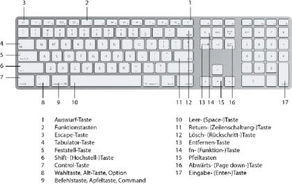 apple_tastaturbelegung761x480