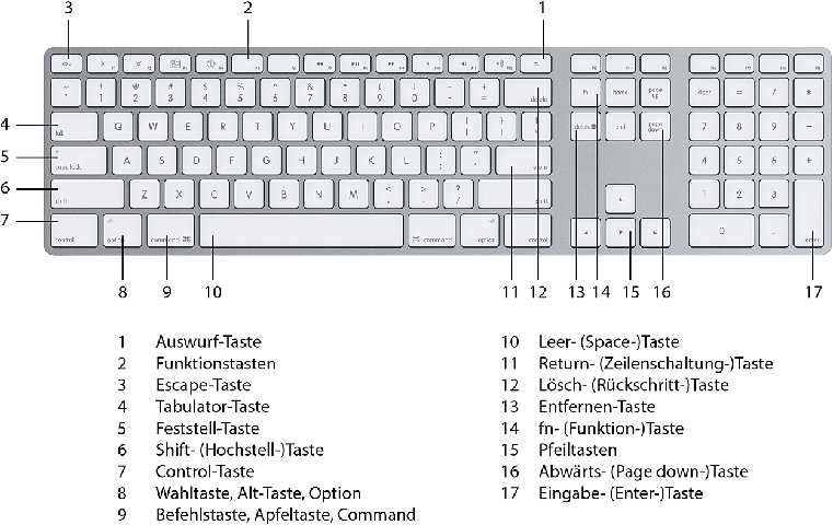 Apple-Tastaturbelegung